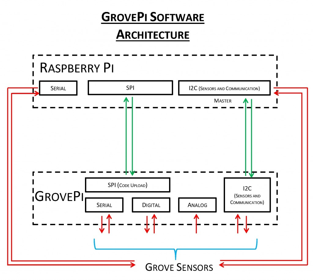 public_namespace:grovepi_soft_architecture.jpg